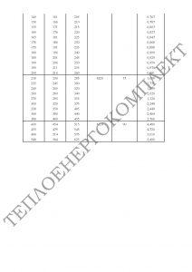 ІНФОРМАЦІЯ Конструкція та розміри кріплення трубопроводів_Страница_2